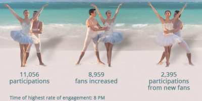 Data Shiseido: A high engagement rate and new fans