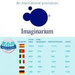 Imaginarium and its International Promos: A Case of Success