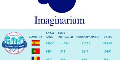 Imaginarium and its International Promos: A Case of Success
