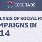 Infographics 2014: Analysis of Social Media Campaigns in 2014