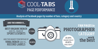 Infographic: Analysis of Facebook pages by number of fans, category and country