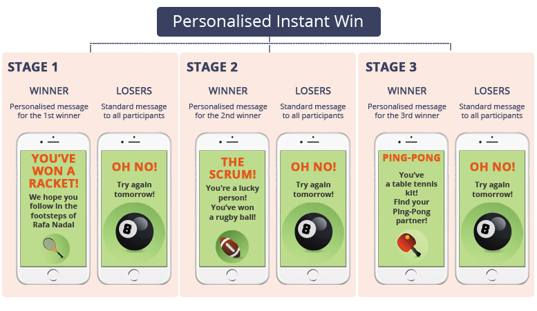 Personalised Instant Win