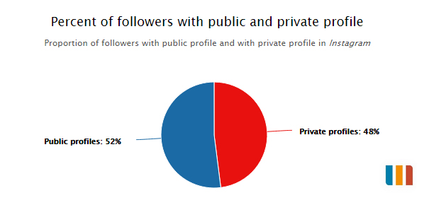 Percent of followers with public and private profile
