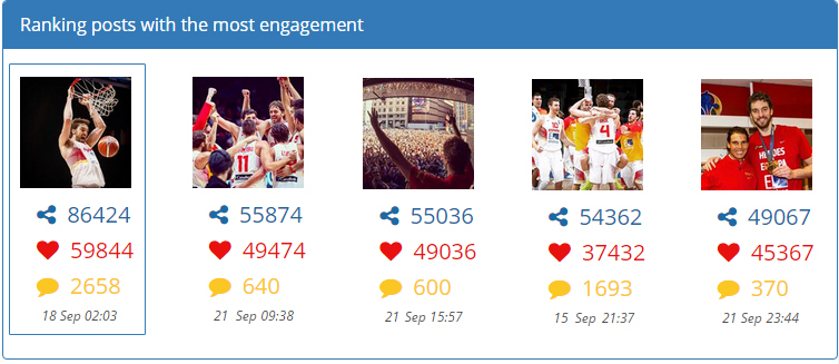 Ranking posts with the most engagement