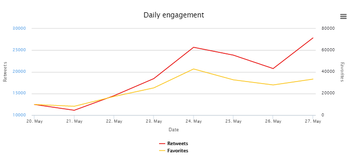 Daily engagement