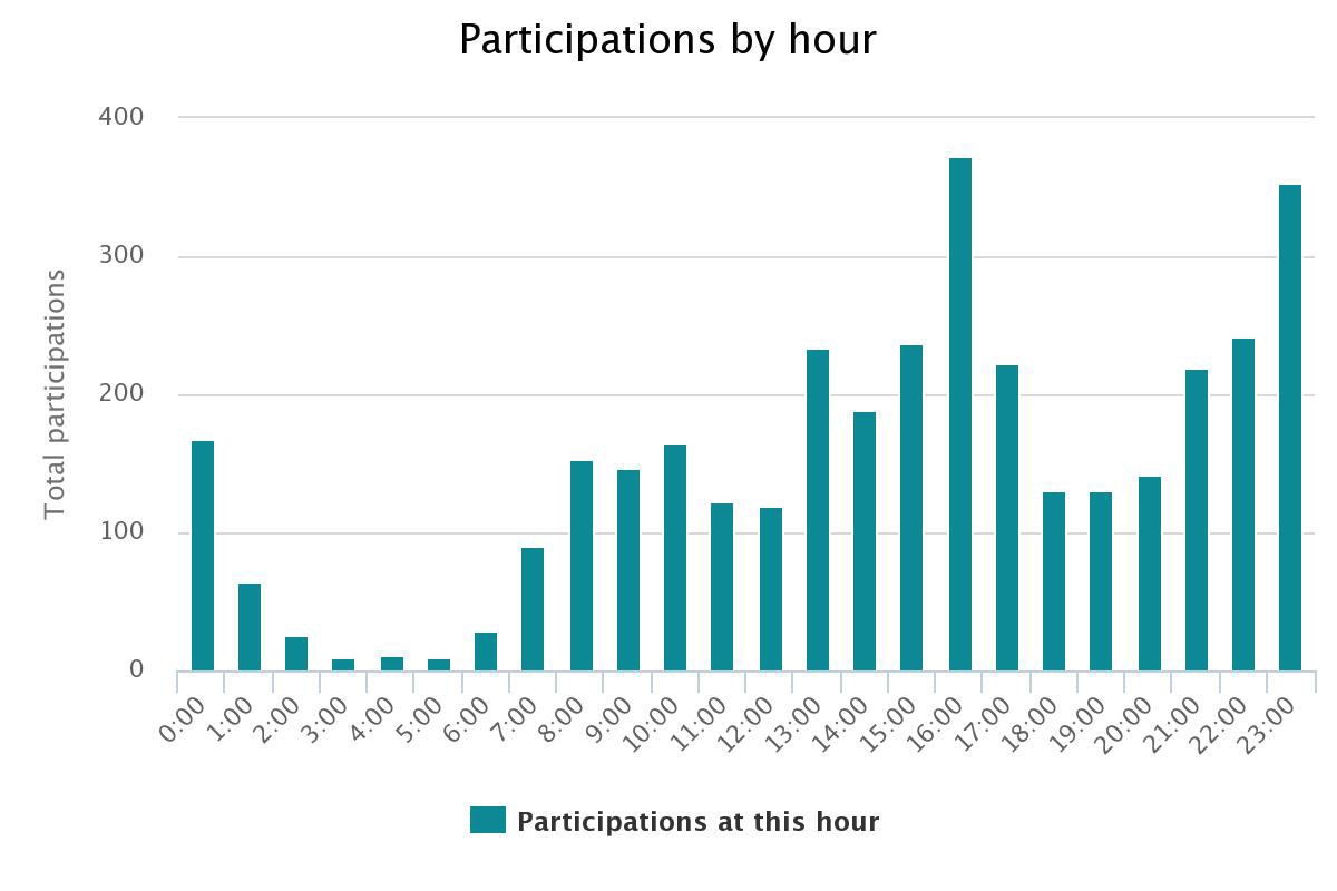 UTM Tracking: Participants per hour