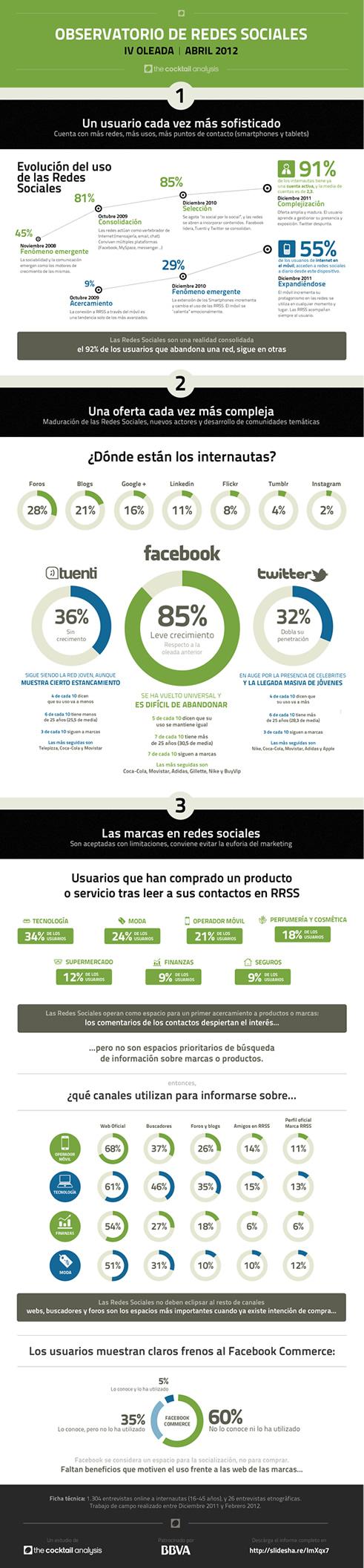 infografia_4oleada_observatorioredessociales