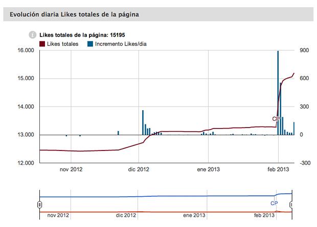 Evolución diaria de likes totales