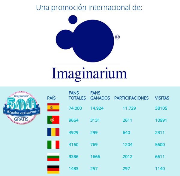 Caso de éxito de Imaginarium: Datos