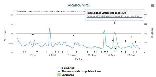 Alcance viral
