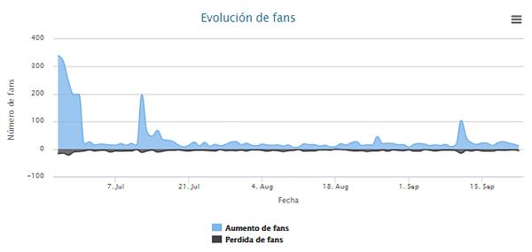 Evolución de fans