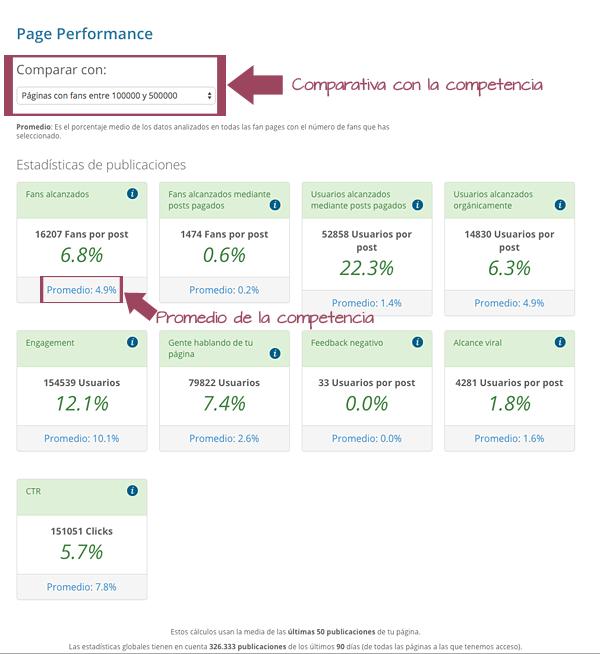 Page Performance: Estadísticas de las publicaciones