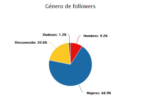 Monitorización de redes sociales: Análisis Instagram