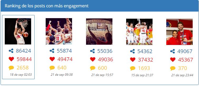 Análisis Instagra: Ranking posts con más engagement