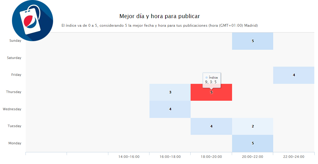 Optimizar Instagram: Heat map Pepsi