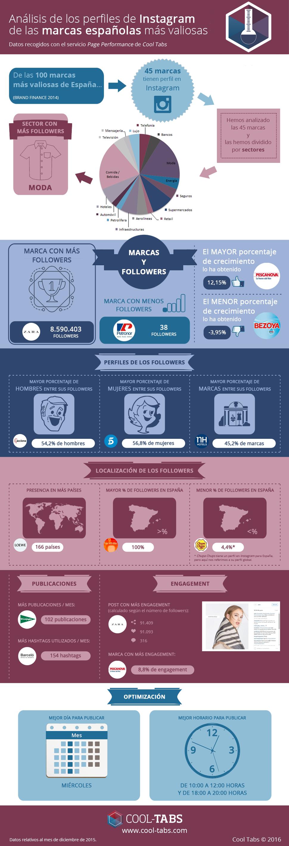 Análisis de las marcas españolas más valiosas en Instagram