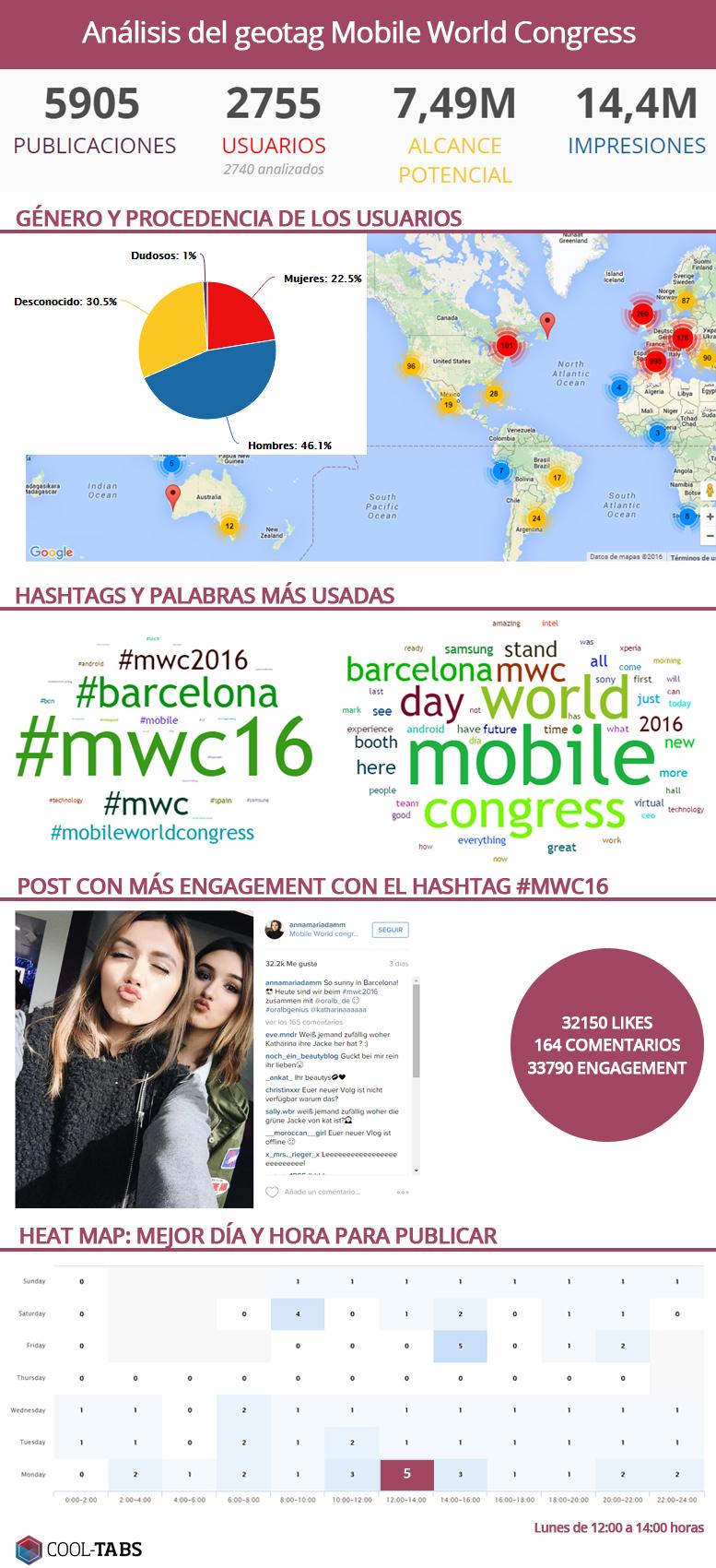 Infografía del análisis del geotag del Mobile World Congress