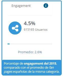 Engagement de Letsfamily.es en 2015