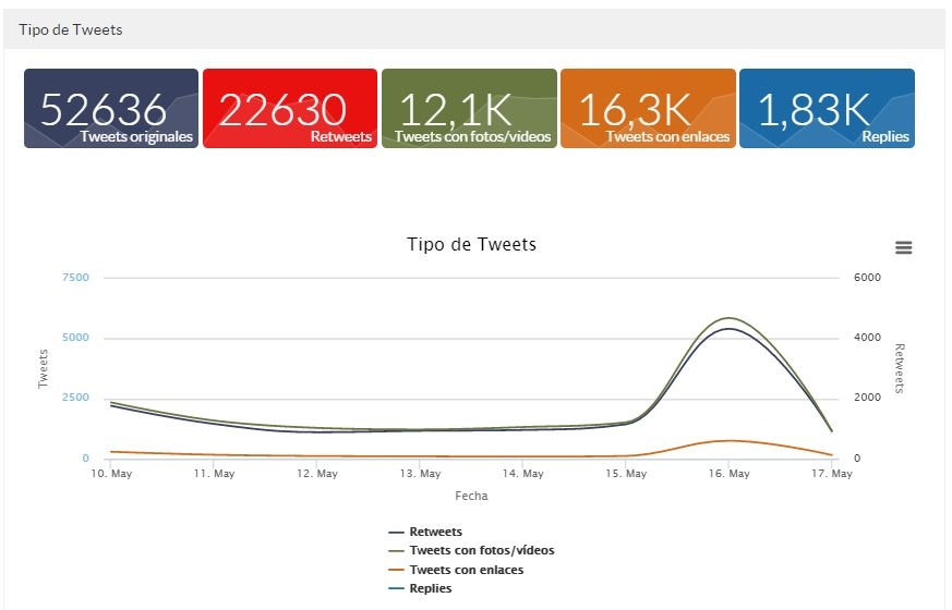 analisis hashtag
