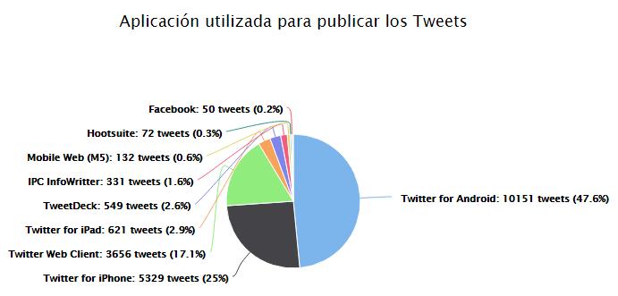 Aplicación utilizada para publicar los tweets
