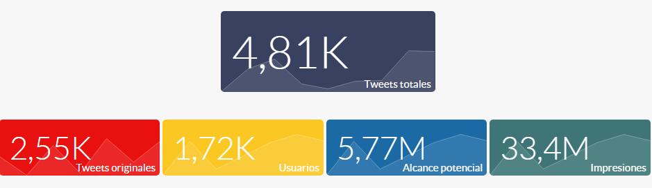 eshow: análisis twitter