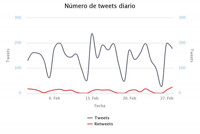 Monitorización en redes sociales de compañías telefónicas: Orange