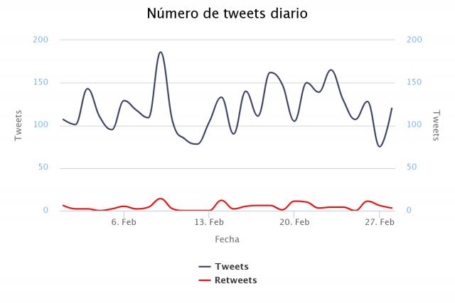 Monitorización en redes sociales de compañías telefónicas: Movistar