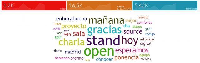 Nube de palabras Open Expo