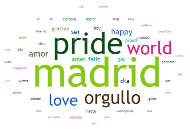 Análisis de un geotag: World Pride Madrid