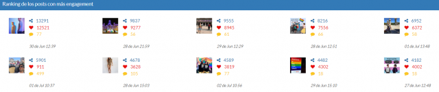 Análisis de hashtag Instagram: World Pride Madrid