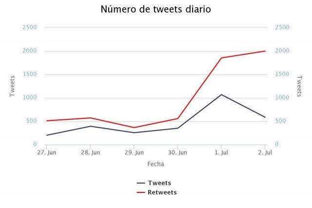 Análisis de hashtag Twitter: World Pride Madrid