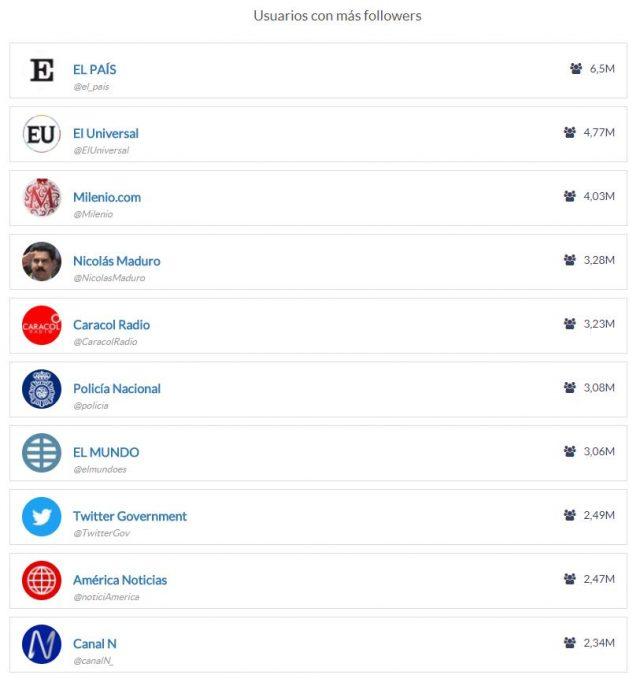 elecciones catalanas usuarios followers