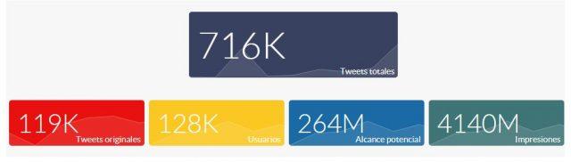 Elecciones catalanas volumen de tweets