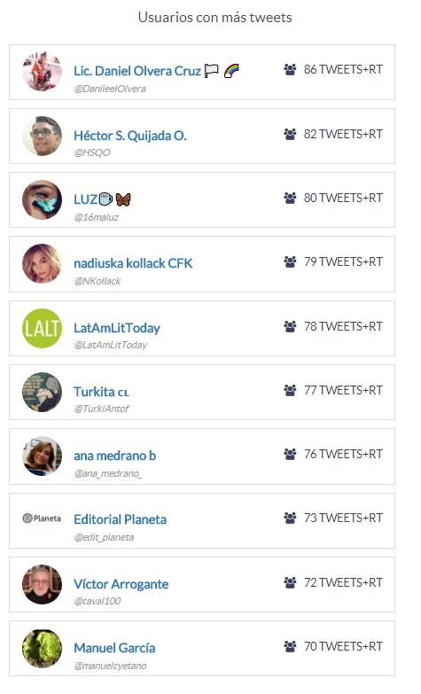usuarios con más tweets
