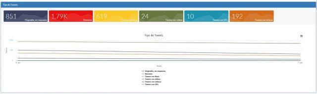 OpenExpo18 tipo tweets