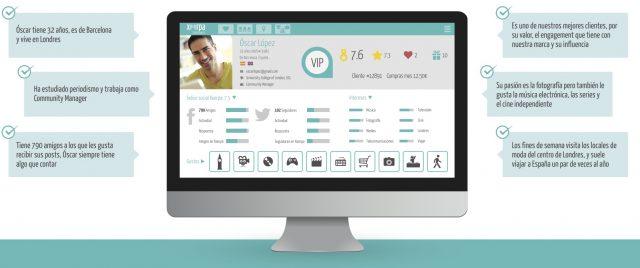 Social Network Profiling: ficha cliente