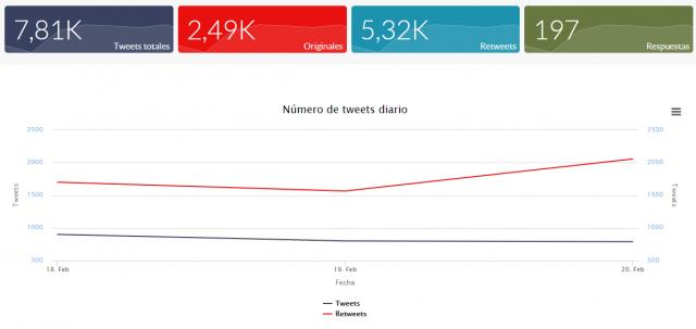 #HIP2019: tweets diarios