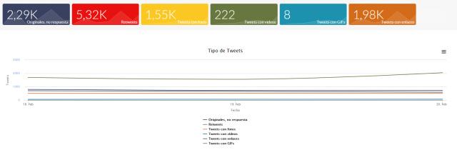 #HIP2019: tipo de tweets