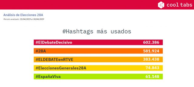 Elecciones 2019 hashtags