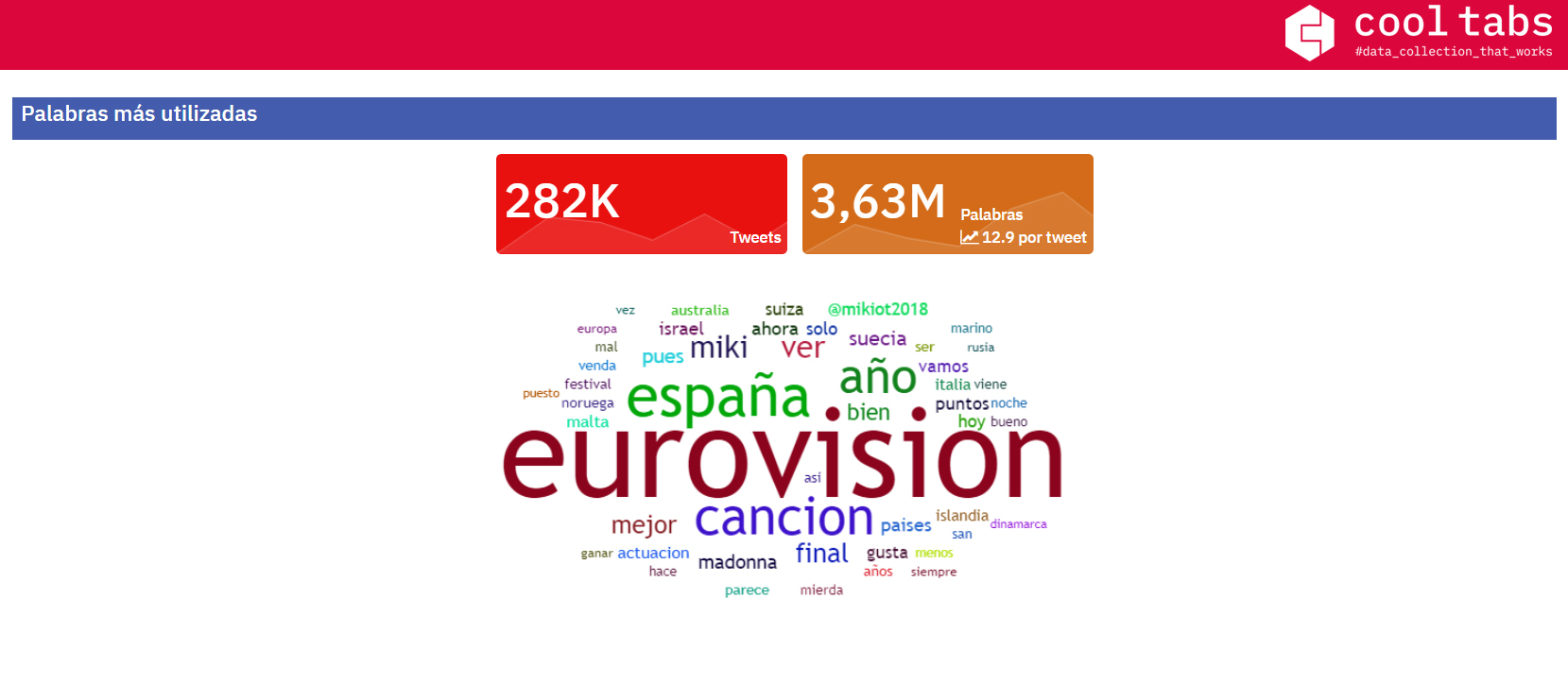 Eurovisión 2019: palabras