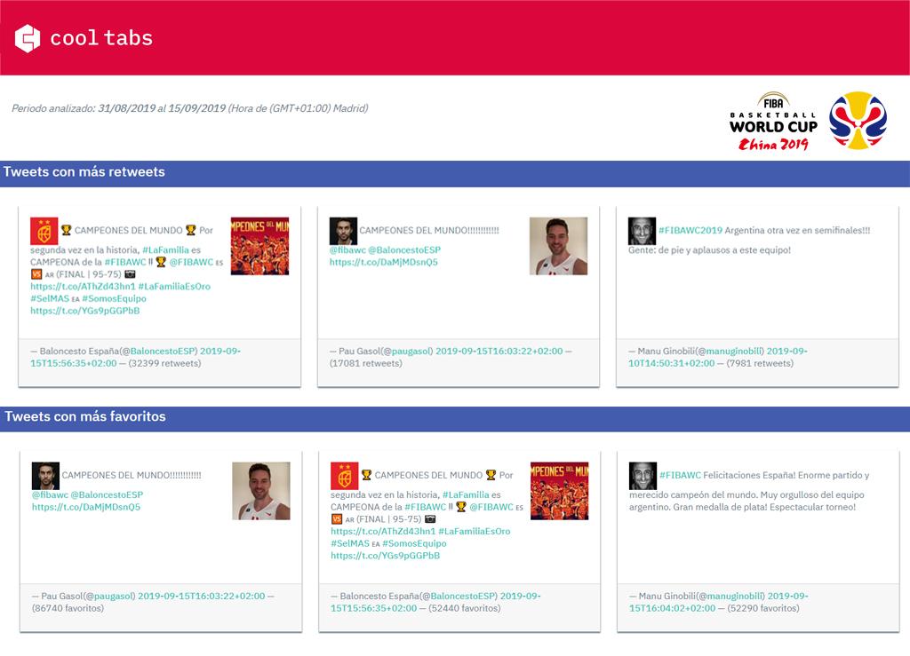 Engagement en Twitter FIBAWC