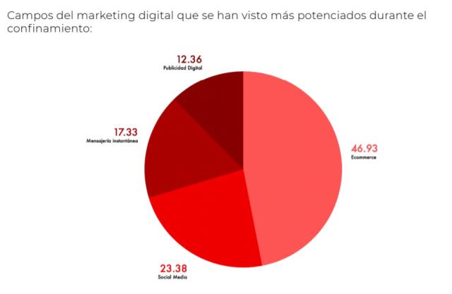 covid-19 y marketing digital