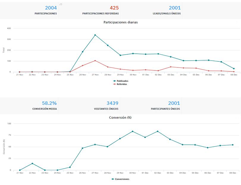 tasa de conversión campaña marketing online