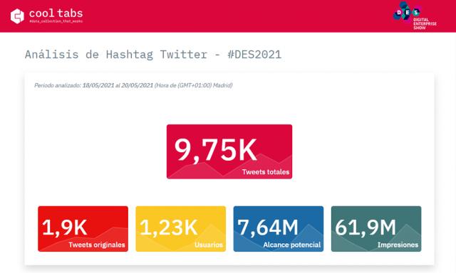 DES2021 monitorización twitter